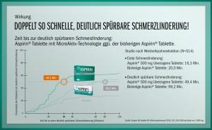 Grafik: Bayer